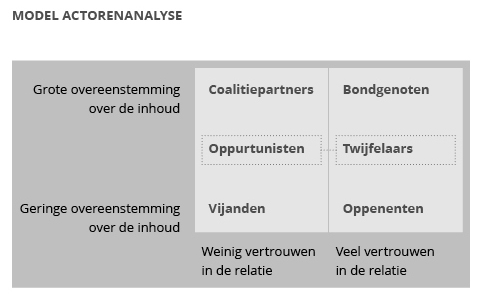 FRY0285 modellen actorenanalyse